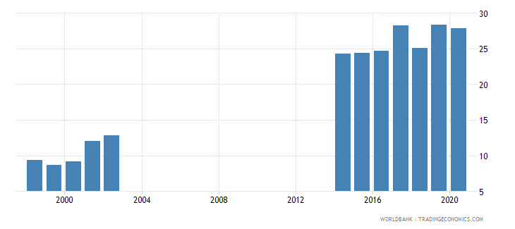papua new guinea taxes on goods and services percent of revenue wb data