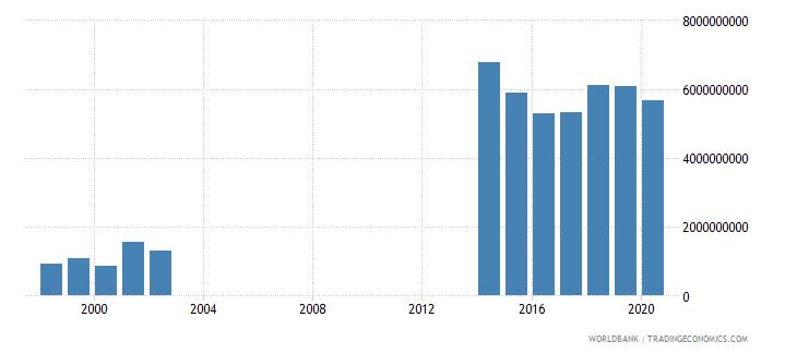 papua new guinea taxes on income profits and capital gains current lcu wb data