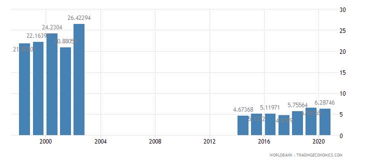 papua new guinea taxes on international trade percent of revenue wb data