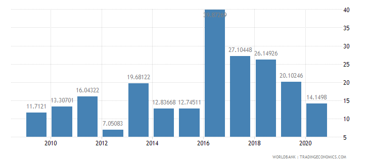 papua new guinea total debt service percent of exports of goods services and income wb data