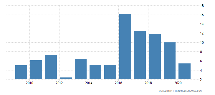 papua new guinea total debt service percent of gni wb data