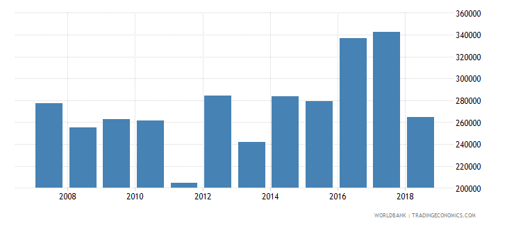 papua new guinea total fisheries production metric tons wb data