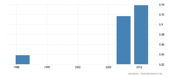 papua new guinea total net enrolment rate primary gender parity index gpi wb data