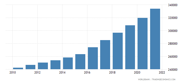 papua new guinea total population for age 65 and above only 2005 and 2010 in number of people wb data