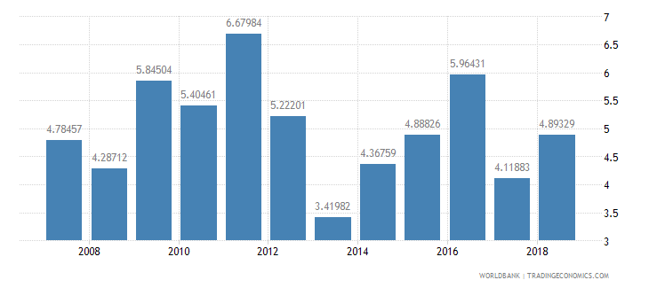 papua new guinea total reserves in months of imports wb data