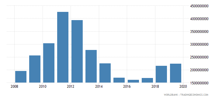 papua new guinea total reserves minus gold us dollar wb data