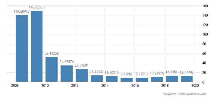 papua new guinea total reserves percent of total external debt wb data