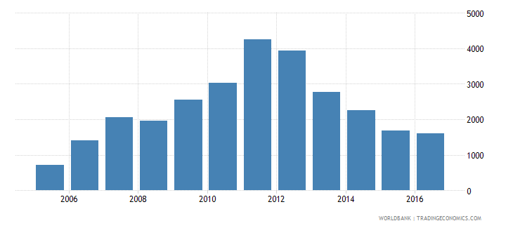 papua new guinea total reserves wb data