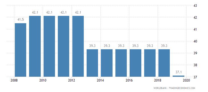 papua new guinea total tax rate percent of profit wb data