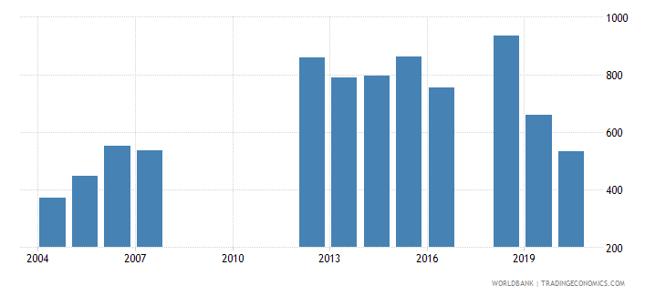 papua new guinea trademark applications nonresident by count wb data