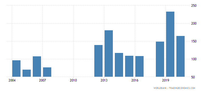 papua new guinea trademark applications resident by count wb data
