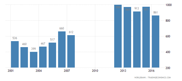 papua new guinea trademark applications total wb data