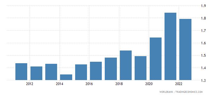 papua new guinea unemployment female percent of female labor force wb data