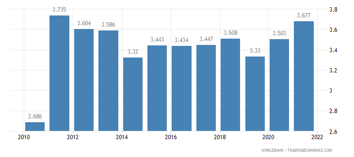 papua new guinea unemployment male percent of male labor force wb data