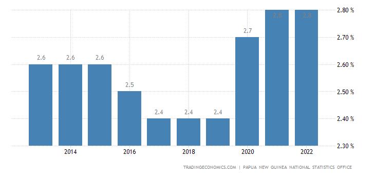 Papua New Guinea Unemployment Rate