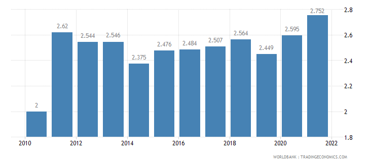 papua new guinea unemployment total percent of total labor force wb data