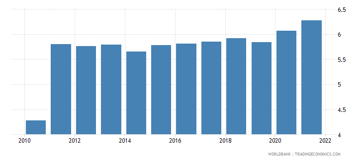 papua new guinea unemployment youth male percent of male labor force ages 15 24 modeled ilo estimate wb data