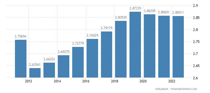 papua new guinea urban population growth annual percent wb data