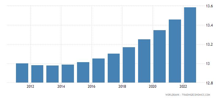 papua new guinea urban population percent of total wb data