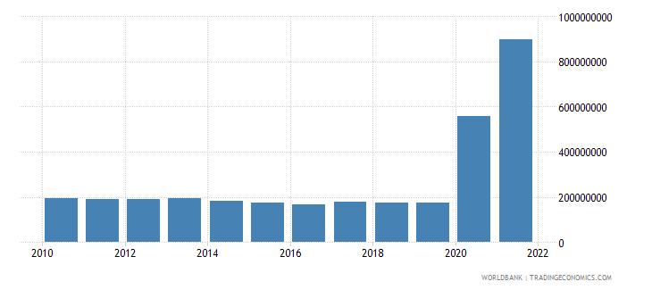 papua new guinea use of imf credit dod us dollar wb data