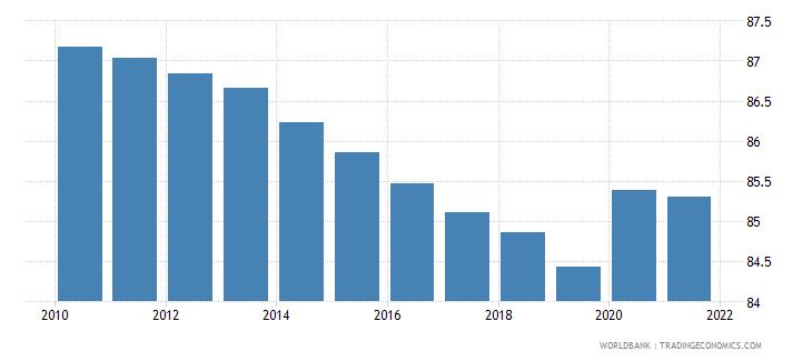 papua new guinea vulnerable employment female percent of female employment wb data