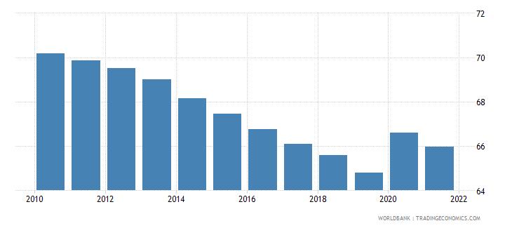 papua new guinea vulnerable employment male percent of male employment wb data