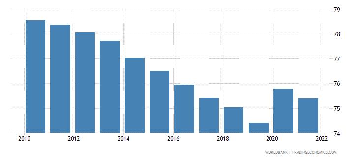 papua new guinea vulnerable employment total percent of total employment wb data