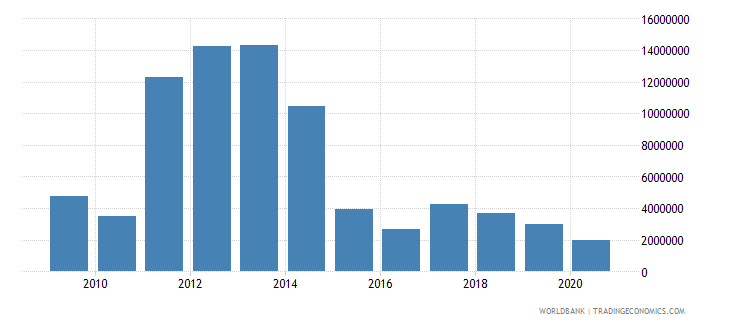 papua new guinea workers remittances and compensation of employees received us dollar wb data