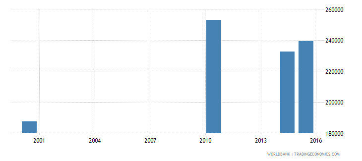 papua new guinea youth illiterate population 15 24 years male number wb data