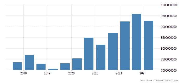 paraguay 24_international reserves excluding gold wb data