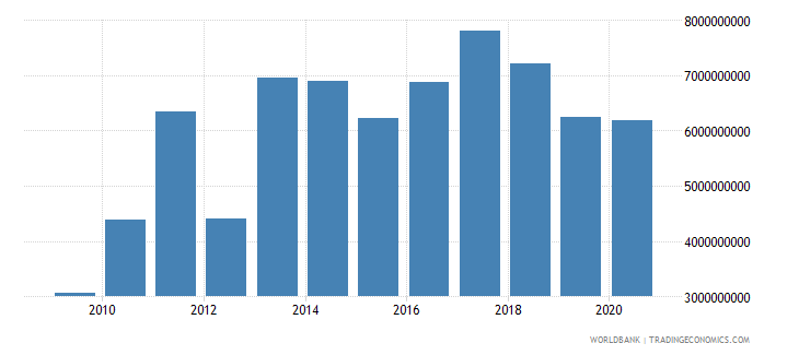 paraguay adjusted net savings excluding particulate emission damage us dollar wb data