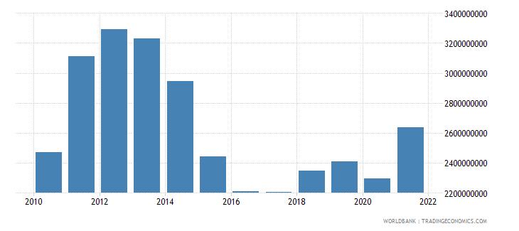 paraguay adjusted savings consumption of fixed capital us dollar wb data