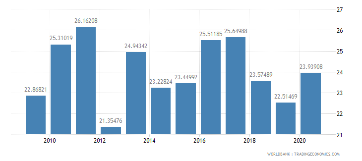 paraguay adjusted savings gross savings percent of gni wb data