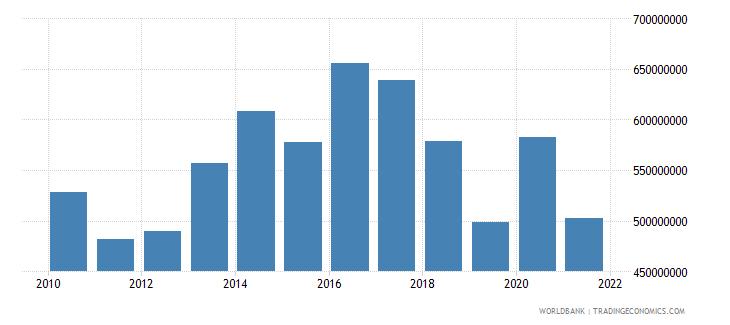 paraguay adjusted savings net forest depletion us dollar wb data