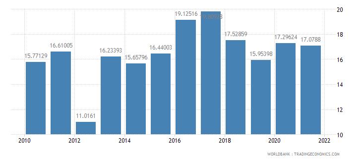 paraguay adjusted savings net national savings percent of gni wb data