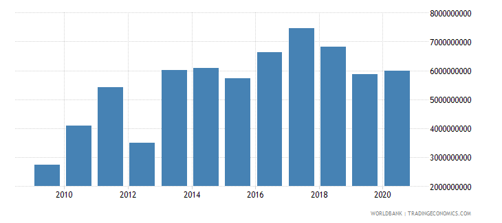 paraguay adjusted savings net national savings us dollar wb data