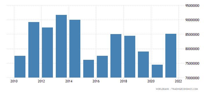 paraguay adjusted savings particulate emission damage us dollar wb data