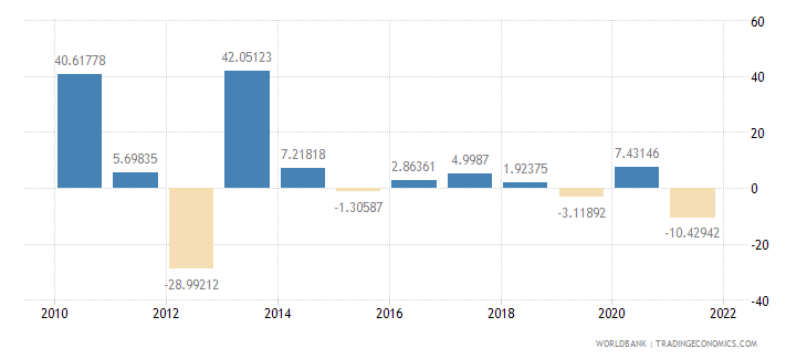 paraguay agriculture value added annual percent growth wb data