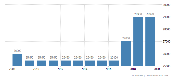 paraguay armed forces personnel total wb data