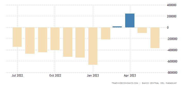 Paraguay Balance of Trade