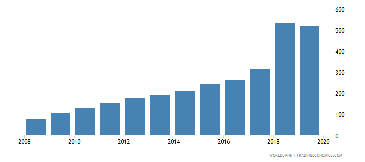 paraguay bank accounts per 1000 adults wb data
