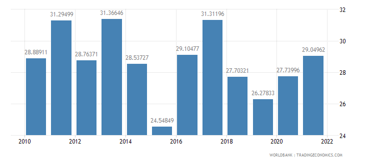 paraguay bank liquid reserves to bank assets ratio percent wb data