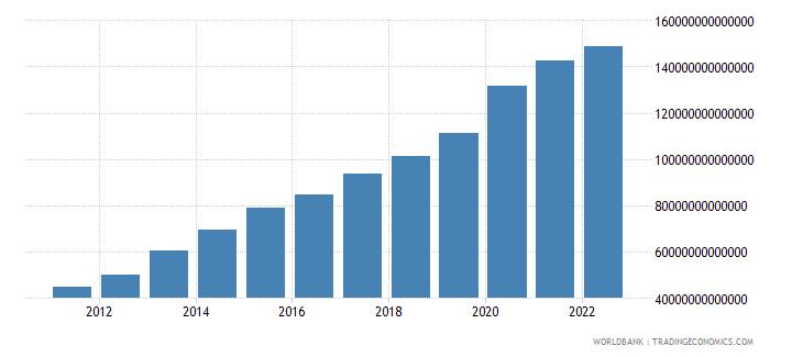 paraguay broad money current lcu wb data