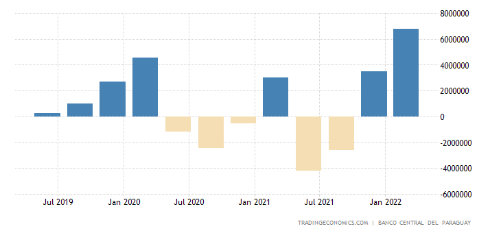 Paraguay Changes In Inventories