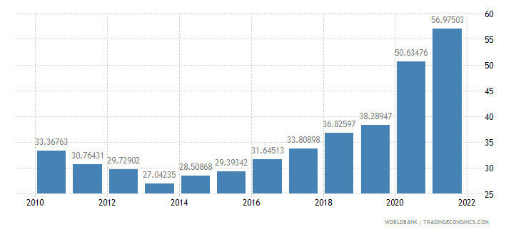 paraguay communications computer etc percent of service exports bop wb data
