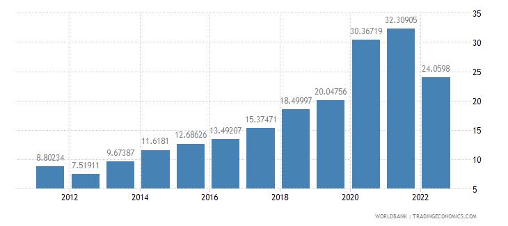 paraguay communications computer etc percent of service imports bop wb data
