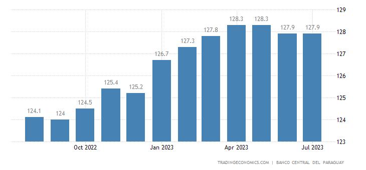 Paraguay Consumer Price Index Cpi