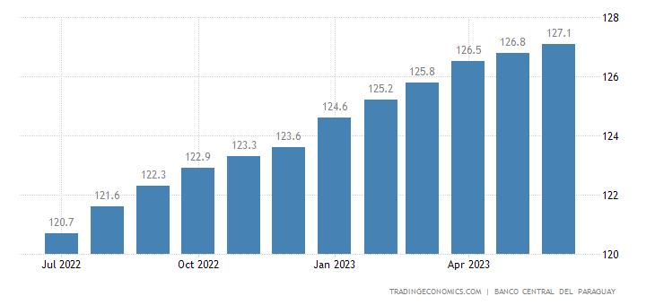 Paraguay Core Consumer Prices