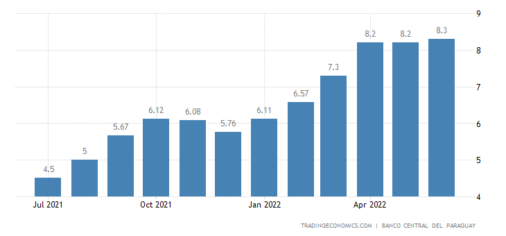 Paraguay Core Inflation Rate