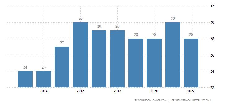 Paraguay Corruption Index